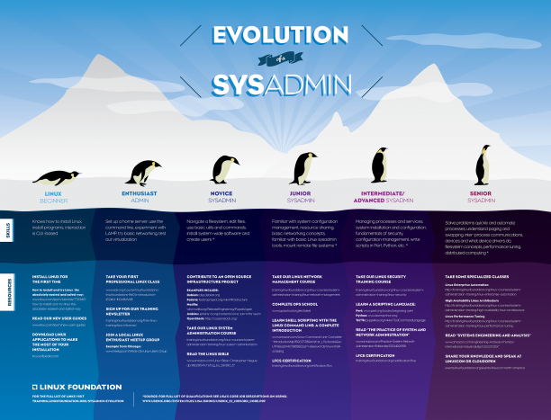 Evolution of the Linux Sysadmin